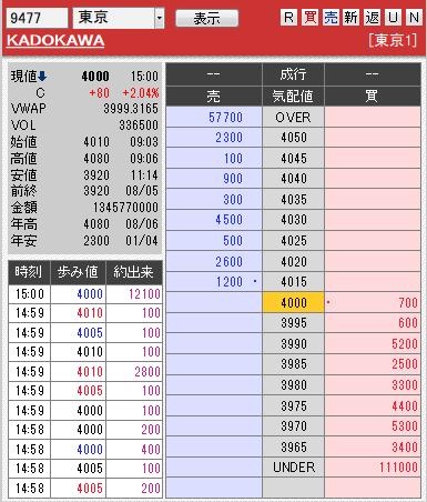 板: 9477 KADOKAWA引け