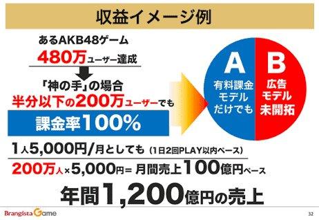 年商1200億円を謳った「神の手」、最期は親会社ネクシィーズに1円で投げ売り