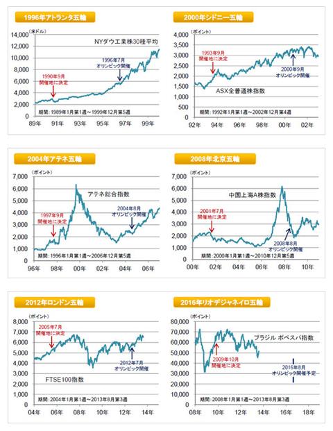 東京オリンピックの経済効果