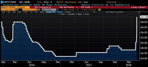 デフォルト常連国のアルゼンチン、政策金利が40%まで上昇