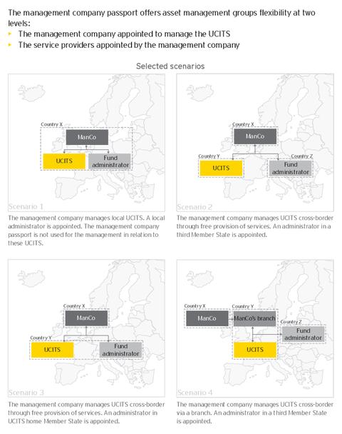 Cross-border management of UCITS