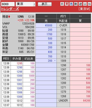 板: 6069 トレンダーズ1