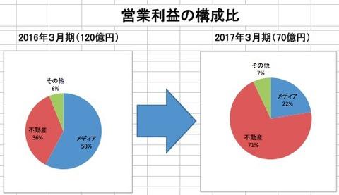 企業の内部留保批判の朝日新聞社、自社で積み上げた内部留保は3081億円に
