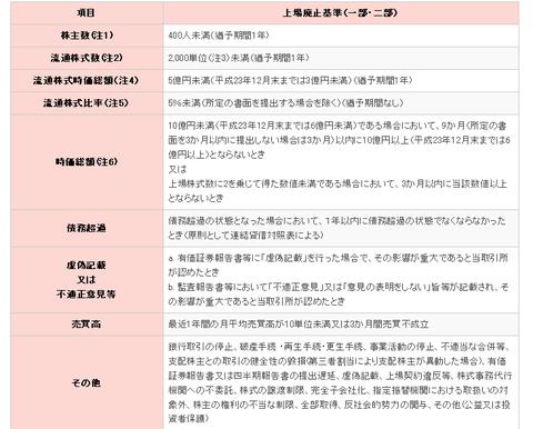 東証 - 上場廃止基準概要 (一部・二部)