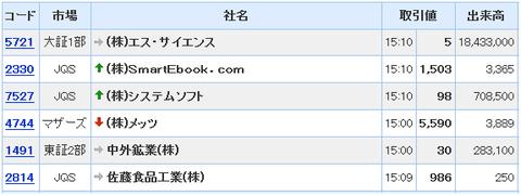 銘柄検索 - Yahoo!ファイナンス2