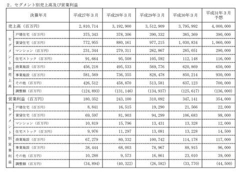 大和ハウス工業が234億円を持ち逃げされる、中国グループ会社の取締役2名と出納担当者1名に
