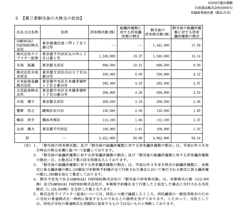 フジミネラル麦茶の石垣食品やや薄くなる、SAMURAI&J PARTNERS(旧 ...