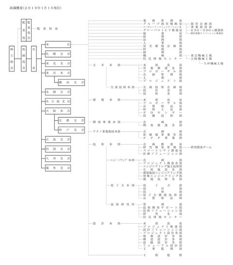 organization_chart_20190101