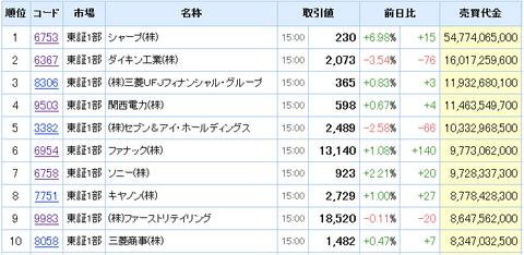 売買代金上位:株式ランキング - Yahoo!ファイナンス