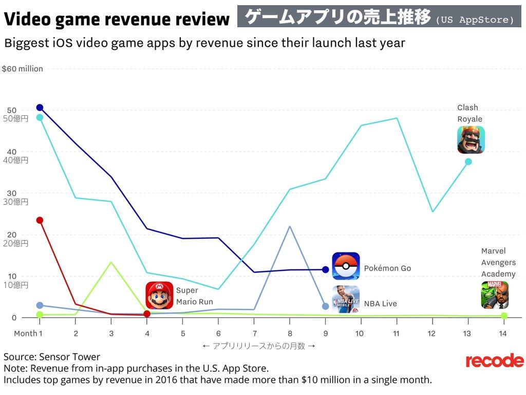 任天堂の時価総額、nintendo switchでポケモンgo超え : 市況かぶ全力2階建
