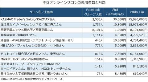 月額3万円サロンのKAZMAXこと吉澤和真さん、反社会的勢力が関与との情報提供でDMM.comグループに損切りされる