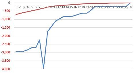 ソフトバンクの借金玉(有利子負債)、13兆8247億円まで膨らむ