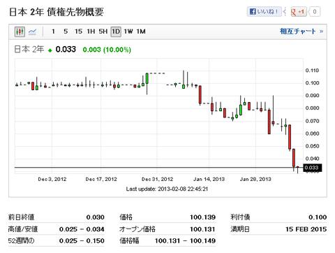 日本 2年  日本 2年 債権利回り