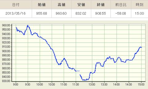 東証:株価指数リアルタイムグラフ