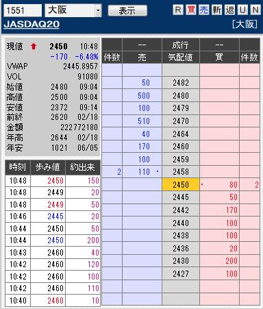 板: 1551 JASDAQ202