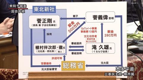 ガースー内閣支持率、東北新社のガースー長男総務省接待問題を受けてなぜか少し回復