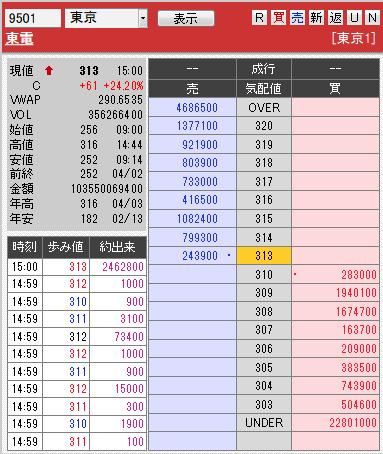板: 9501 東電引け