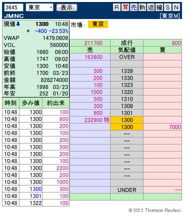 複板: 3645 JMNC