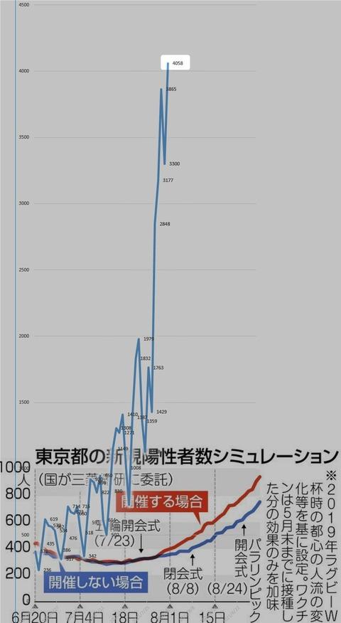 新型コロナワクチン自治体ガチャ、東京23区の大当たり「墨田区」大ハズレ「世田谷区」