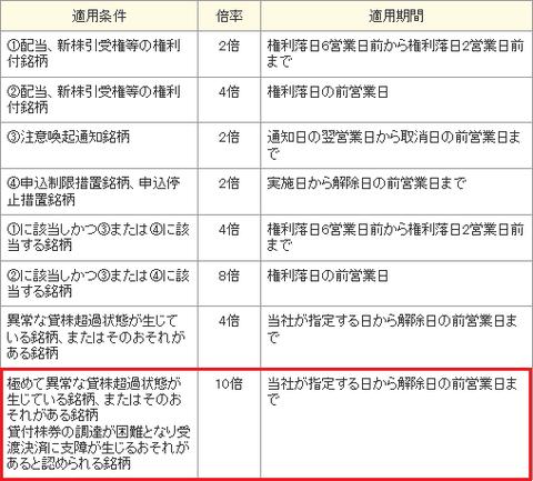 品貸料について-日本証券金融