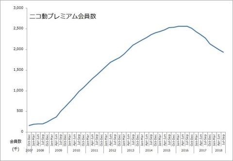 ニコニコ動画の有料会員、1年間で34万人減少し194万人に(なお、ここからV字回復予定)