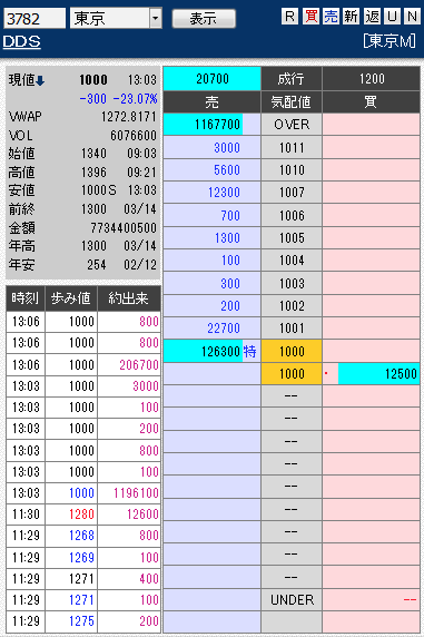 板: 3782 DDS2