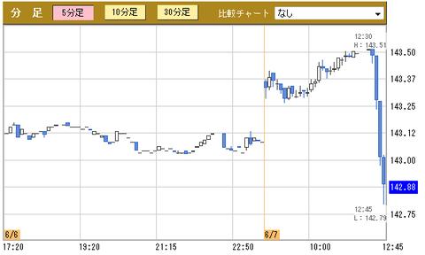 日本国債先物(10年物)2