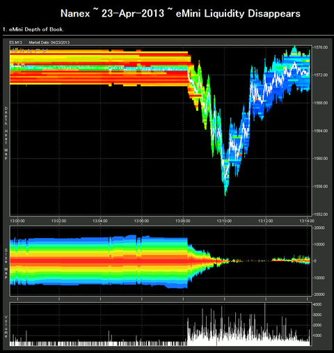 Nanex ~ 23-Apr-2013 ~ eMini Liquidity Disappears