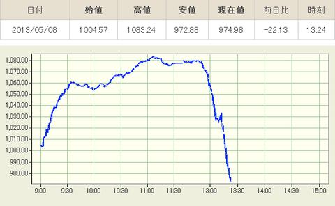 東証:株価指数リアルタイムグラフ3