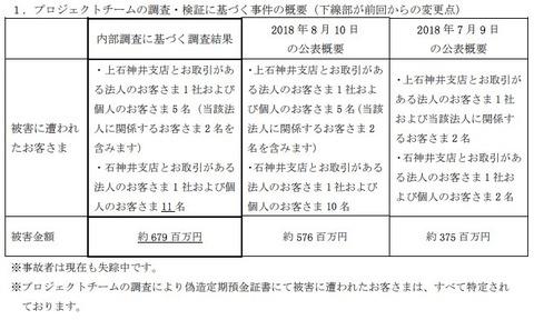 きらぼし銀行6.7億円着服の失踪行員、文字通りお星様に
