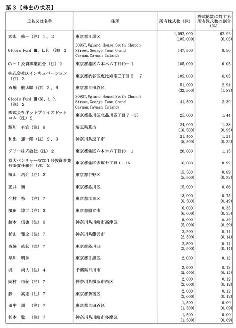 4Aucfan-1s大株主