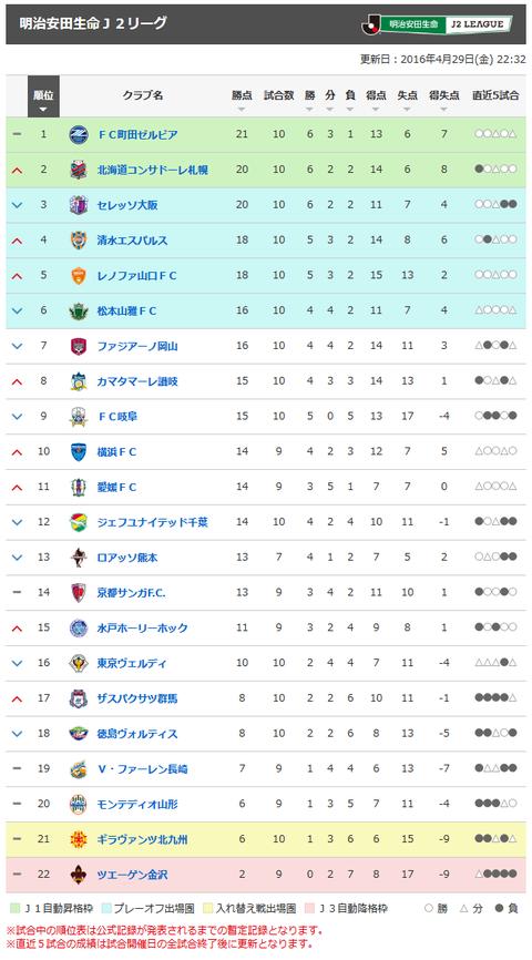 明治安田生命J2リーグ 順位表