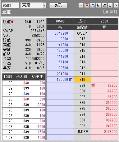 板: 9501 東電
