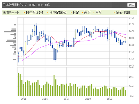 日本取引所 月足