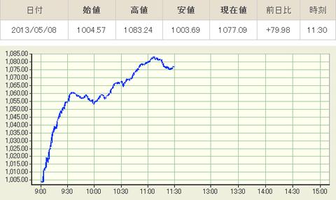 東証:株価指数リアルタイムグラフ前場引け
