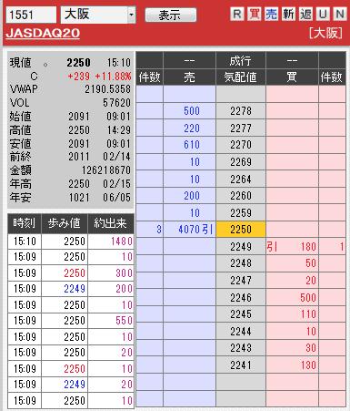 板: 1551 JASDAQ20引け