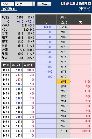 板: 3561 力の源HD