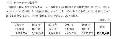 日本和装創業者の吉田重久さんが中小オーナー企業みたいな公私混同、会社の金を無断でクルーザー・ロールスロイス維持費や高級社宅家賃に