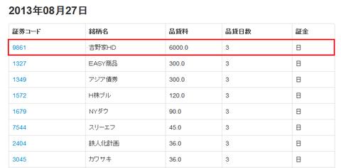 逆日歩 - KABUMEMO