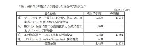 日本通信がMSワラントによる株券印刷、設備投資と見せかけてまた役員報酬に充当か