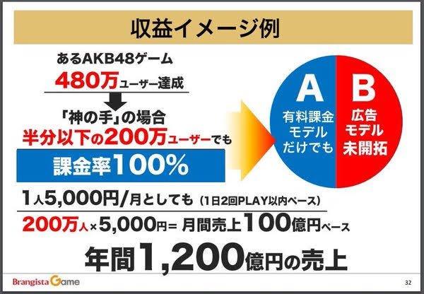 年商1200億円予定の課金ゲー「神の手」、最後はAppleのせいにし ...