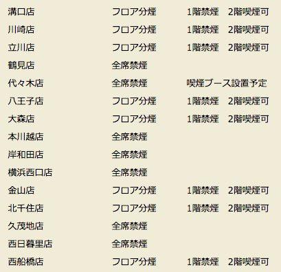 ほぼ全店で全席禁煙化の串カツ田中、実際には15.6%の店舗で喫煙可能に