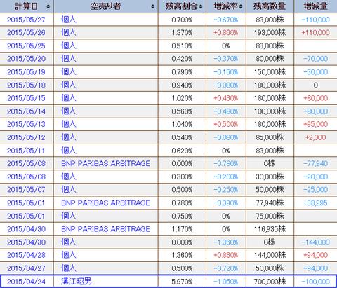 1570(NEXT FUNDS)日経平均レバレッジ上場投信