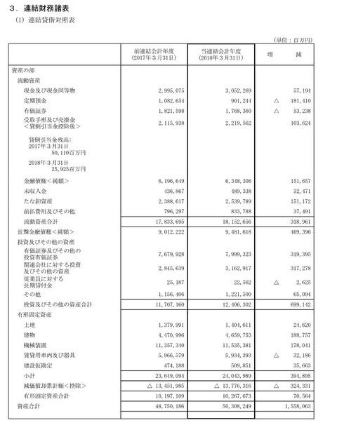 トヨタ自動車の内部留保、日本共産党と朝日新聞がナントカ埋蔵金の如く非難