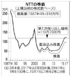 日本郵政、株を売るための嵌め込みCMを開始(2年ぶり2回目)