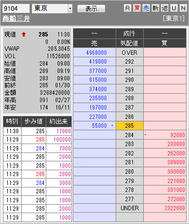 板: 9104 商船三井前場引け