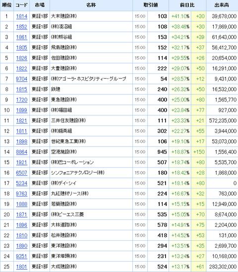 値上がり率:株式ランキング東証一部引け