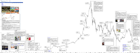 日経平均株価 超長期月足チャート|1949年5月算出開始から現在まで