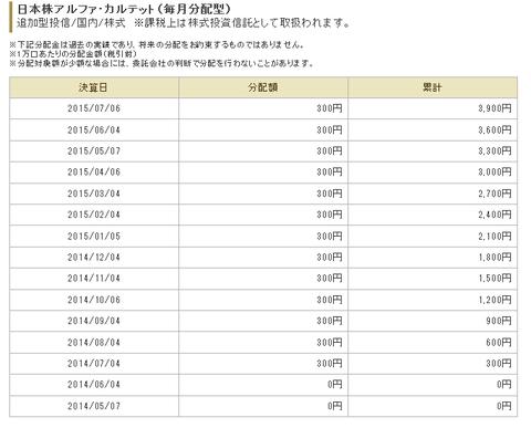 大和住銀投信投資顧問 日本株アルファ・カルテット(毎月分配型)