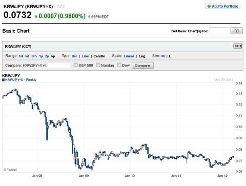 KRWJPY=X Basic Chart  KRW-JPY Stock - Yahoo! Finance